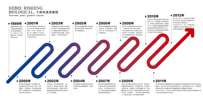 十三年成长历程成长历程-河北日生生物科技有限公司